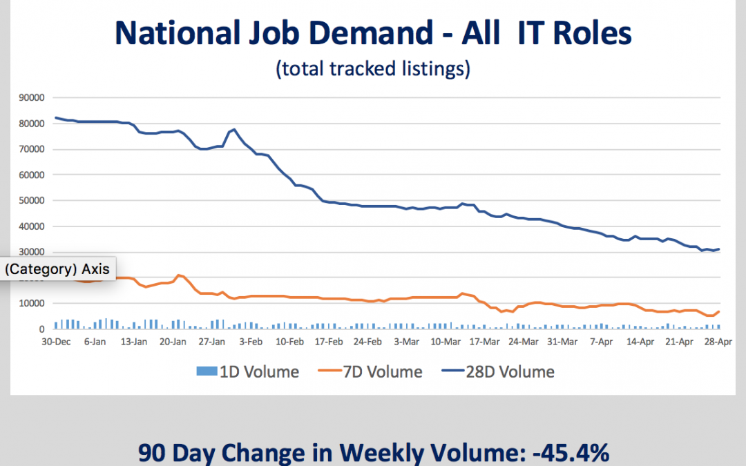 Leading Indicators – Softening Outlook For US IT Jobs
