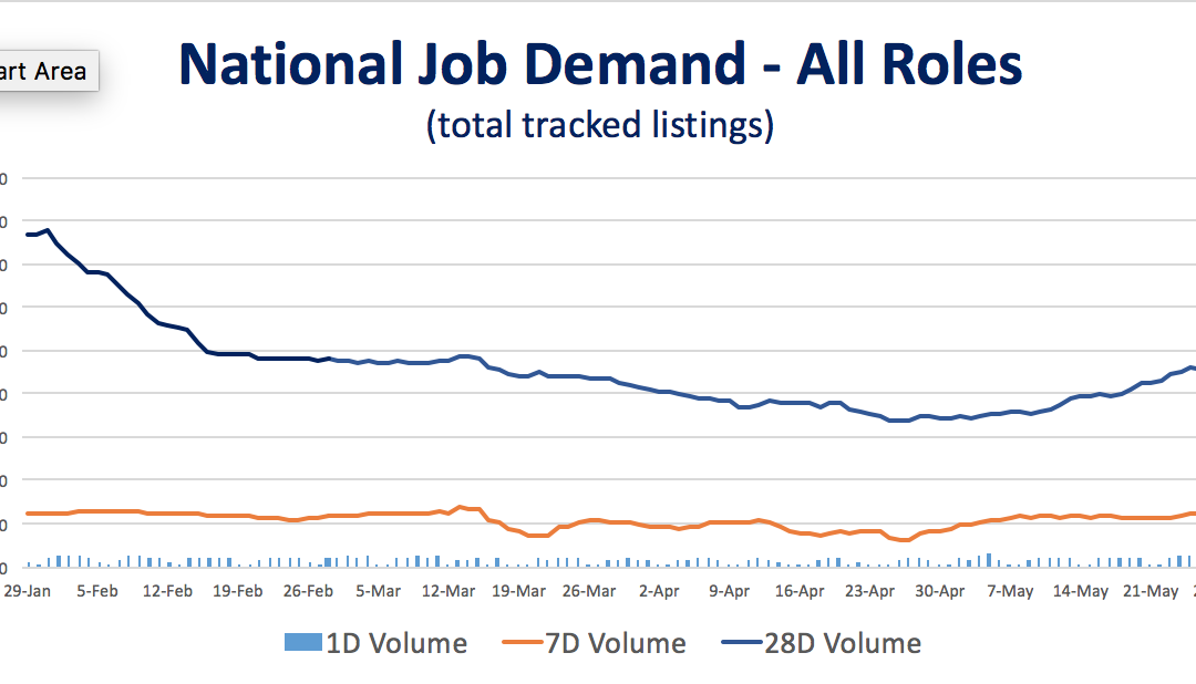 Leading Indicators – IT Hiring Outlook Jumps In May; Salaries For Data Scientists, Senior Security Jobs Are Rising Sharply