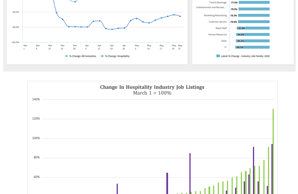 Hospitality Sector Hiring Slowly Recovering